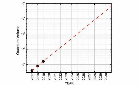 """""""IBM"""" kvant kompüterlərinin gücünü iki dəfə artıracaq"""