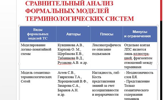 Terminoloji şəbəkələrin formal modelləri tədqiq olunur