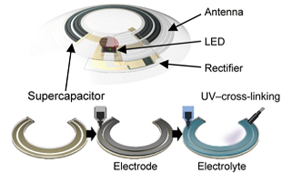 Smart contact lens with LED made autonomous and tested on humans