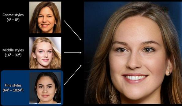The neural network creates realistic human faces from scratch