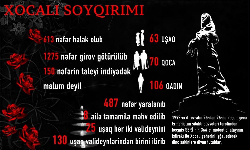 Xocalı soyqırımı Ermənistanın beynəlxalq cinayətlərinin tərkib hissəsidir